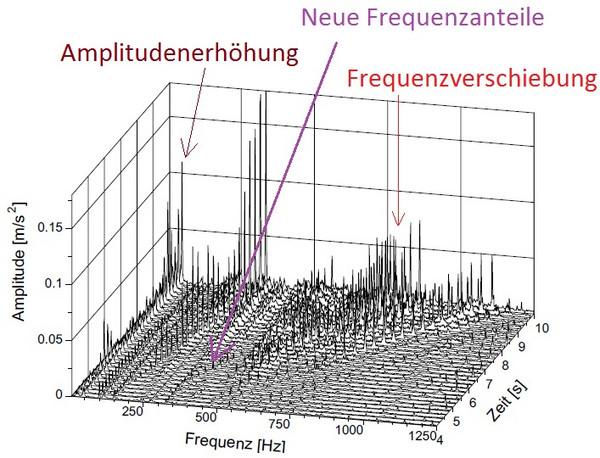 Wasserfallanalyse: zeitliche Veränderung des Körperschallspektrums