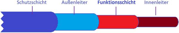Aufbau eines textilen Sensors